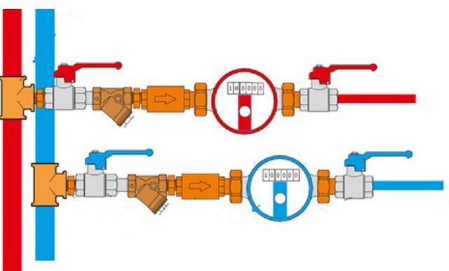 Правила и порядок установки счетчиков воды в квартире